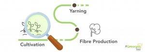 The making of of sustainable fibers