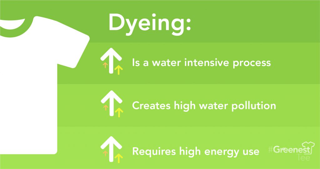Dyeing Impacts Green Story