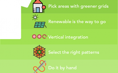 #GreenestTee: All About the Energy